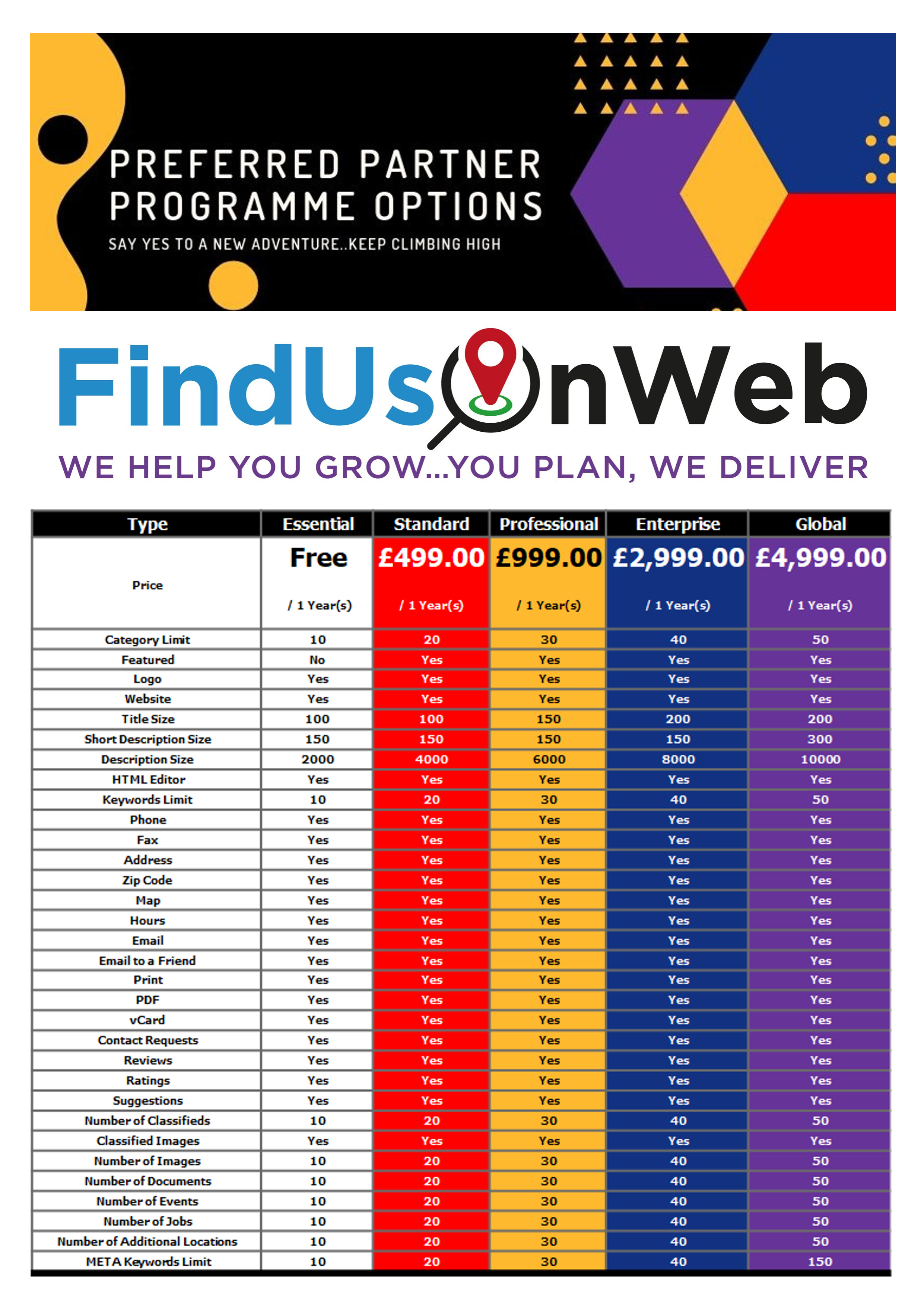 Preferred Partner Programme Options